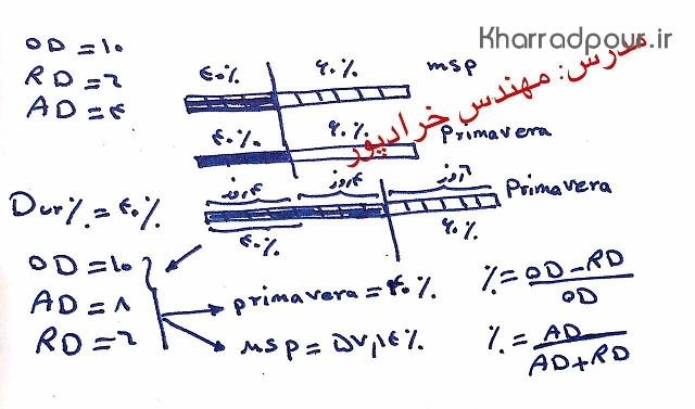 تفاوت میان درصد پیشرفت Dur% در نرم افزار MSP , PRIMAVERA(پادکست)
