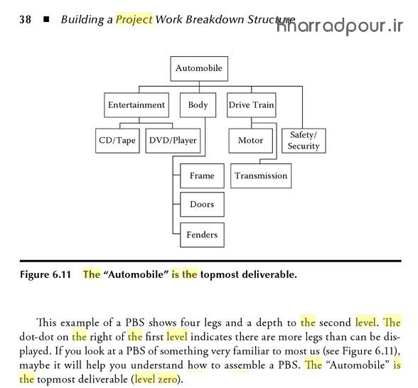 سطح صفر در نرم افزار MSP