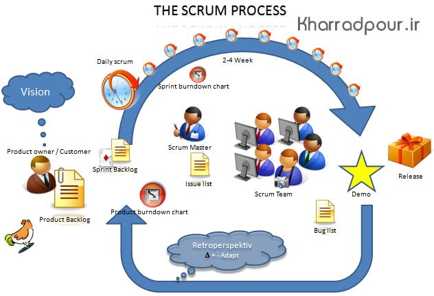 اسکرام: یک ابزار فرآیند هست(پادکست)(2)