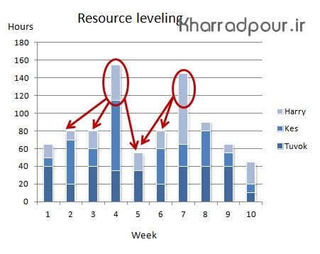 تسطیح منابع و هموارسازی منابع در استاندارد پمباک(پادکست)