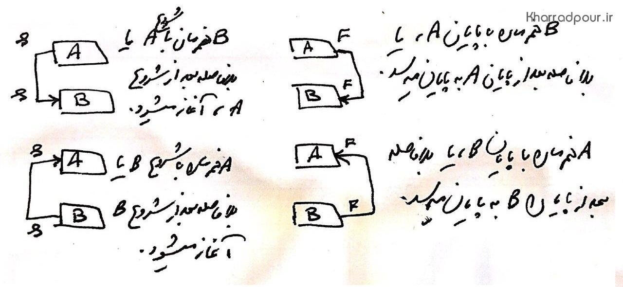 انواع روابط SS و FF بین فعالیت ها و تفاوت آن ها