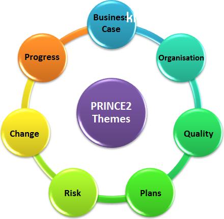فصل دوم(زمینه ها)(Themes) استاندارد Prince 2(پادکست)