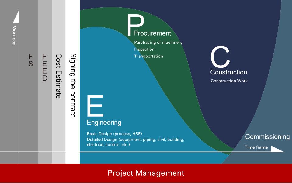 درصد های پیشرفت فازهای مهندسی،خرید، ساخت (پادکست)