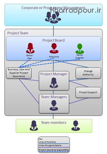 فصل٣ استاندارد پرینس 2 – فرآیند٣: آغازش پروژه(پادکست)
