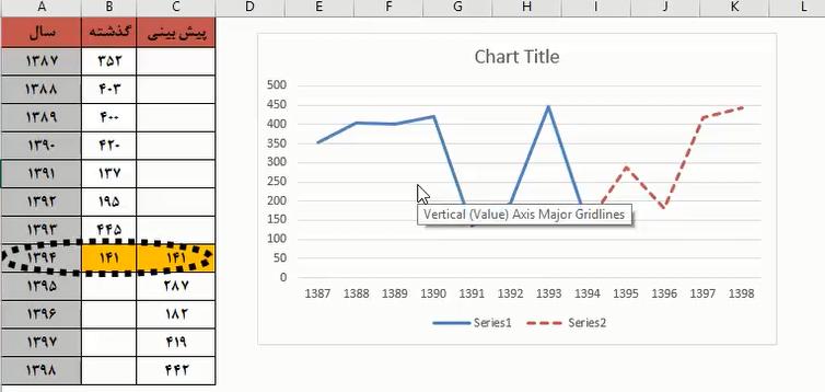 رسم منحنی اطلاعات گذشته و پیش بینی آینده در اکسل (ویدئو)