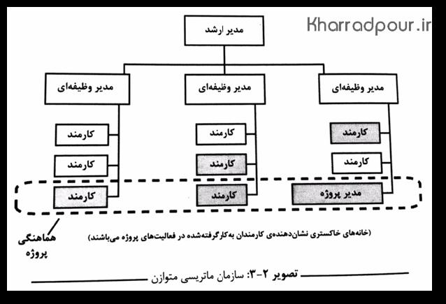 ساختار ماتریس متوازن