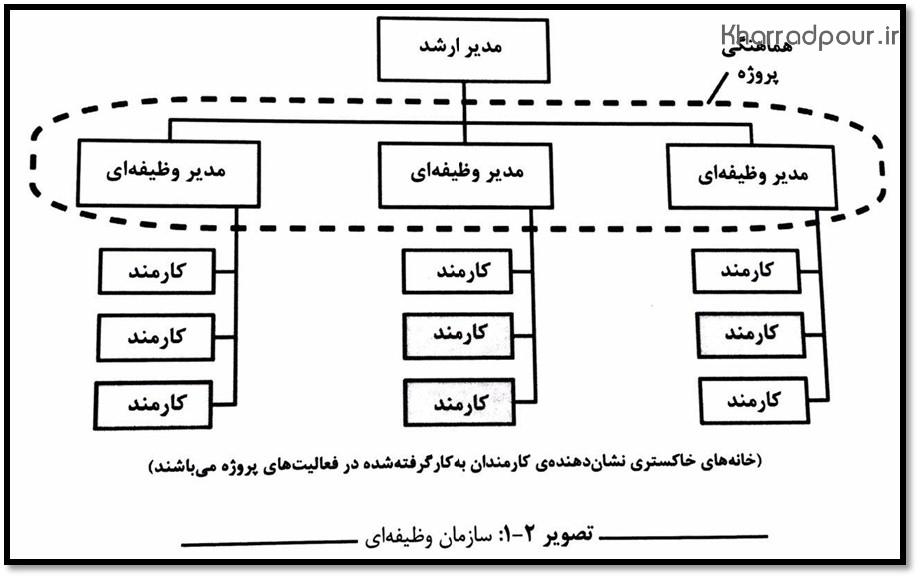 ساختار وظیفه ای(پادکست)